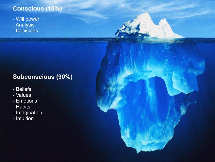 Characteristics of Mind